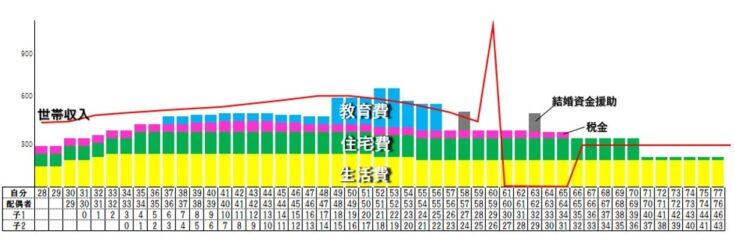 ライフプラン表 イメージ図